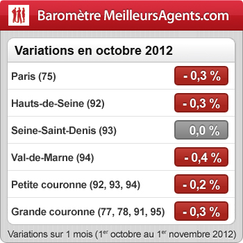 baromètre immobilier Paris novembre 2012
