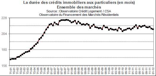Historique durée crédit immobilier