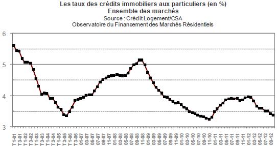 historique des taux d'intérêt crédit immobilier
