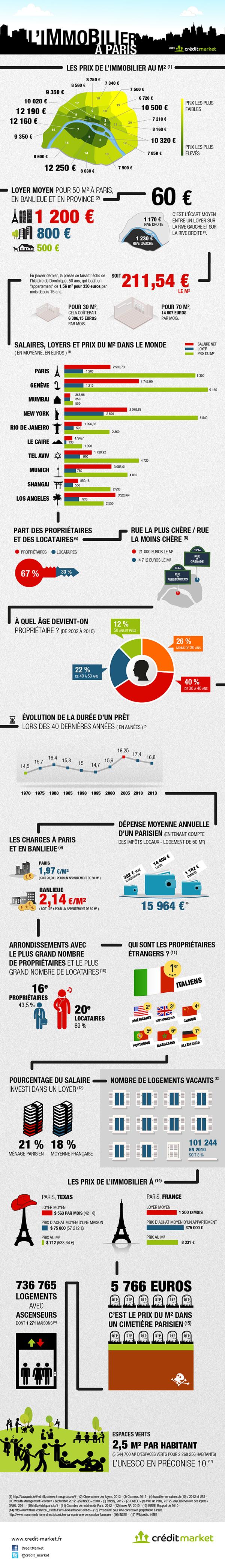 Pour tout savoir sur l'immobilier à Paris